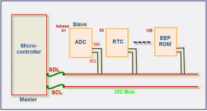 I2C Data Transfer Rates