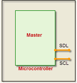 Brief Illustration of I2C Communication Protocol