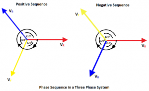 Phase Sequence in a Three Phase System