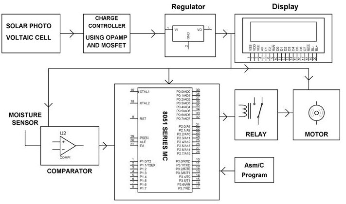 Automatic Irrigation System using Microcontroller on