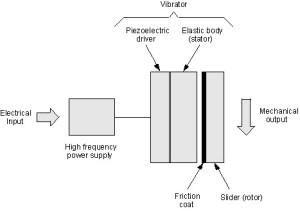 Ultrasonic Motor Working