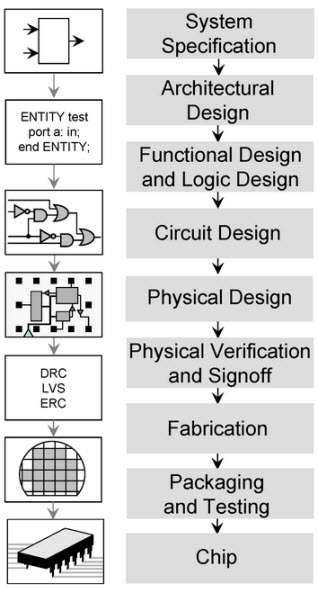 Know about different types of integrated circuits digital integrated circuits ccuart Images