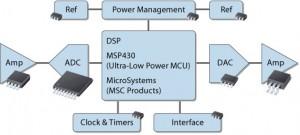 Different Types of ICs