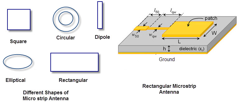 Different types of Antennas with Properties and thier Working