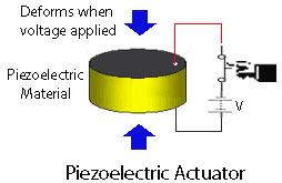 piezo actuator