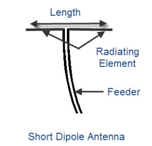 Short Dipole Antenna
