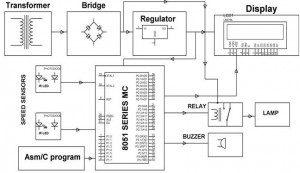 Block Diagram of Highway Speed Checker using Microcontroller by (Edgefxkits.com)