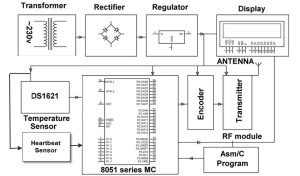 Block Diagram of Transmitter