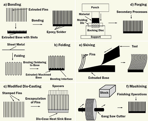What is a Heat Sink - Types and their Inportance