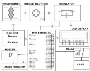 Block Diagram of Wireless Rash Driving Detection Receiver Section by (Edgefxkits.com)