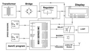 Block Diagram of Wireless Rash Driving Detection Transmitter Section by (Edgefxkits.com)