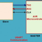 USART Communication in AVR Microcontroller