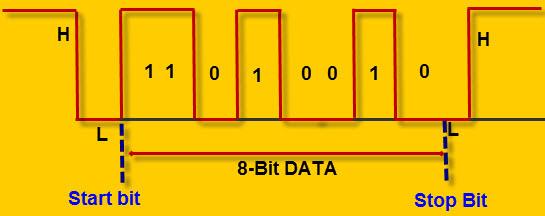 Ateml AVR Microcontroller Serial Data Communication (USART)