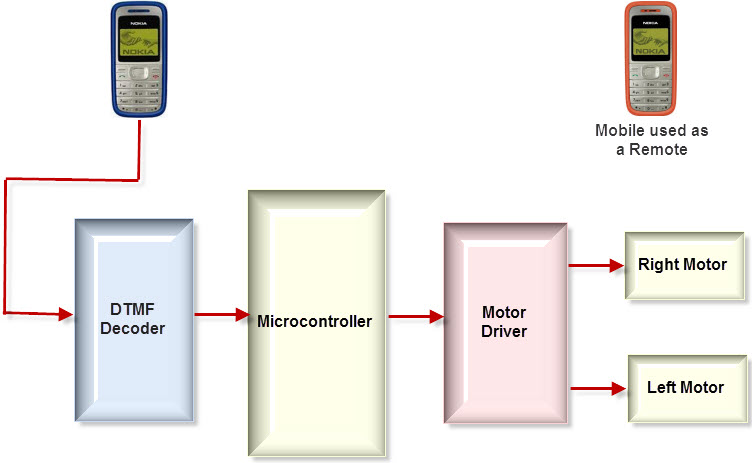 Know about cell phone controlled robotic vehicle working block diagram of cell phone operated land rover ccuart Choice Image