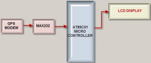 Block Diagram of GPS Interfacing with 8051 Microcontroller