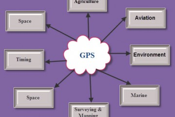 Applications of Interfacing GPS with 8051 Microcontroller