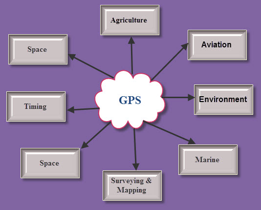 Know All About Gps Interfacing With 8051 Microcontroller