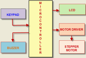 Block Diagram of Password Based Door Locking System