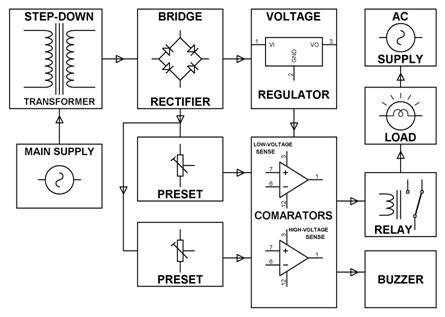 Over_Voltage _Under_Voltage_Protection_Block_Diagram under and overvoltage protection circuits and workings wiring diagram of under voltage release at gsmportal.co