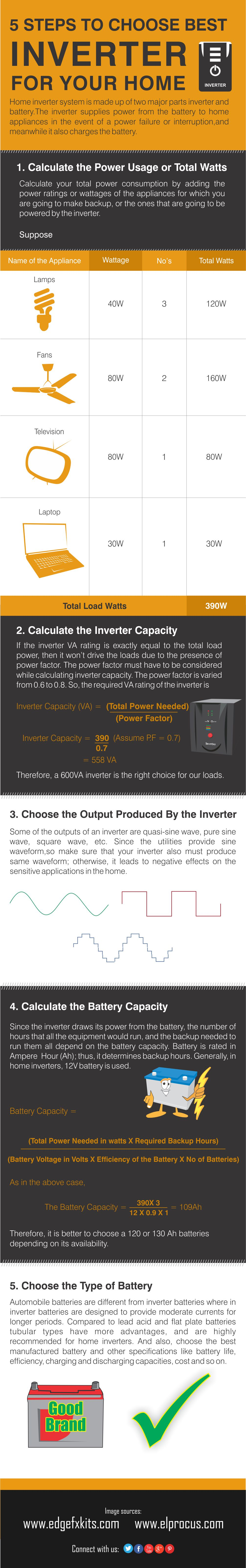 Steps to Choose Best Inverter for Your Home