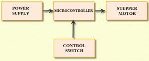 stepper motor control units using atmega avr microcontroller, Wiring block