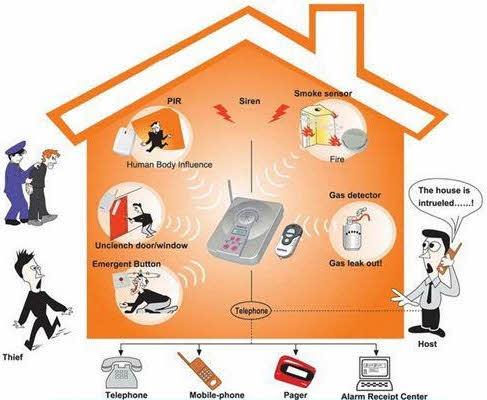 Longrange Wireless Burglar Alarm Security System. Burglar Alarm System. Wiring. Home Alarm System Diagram Full Class At Scoala.co