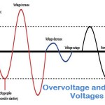 Over Voltage or Under Voltages