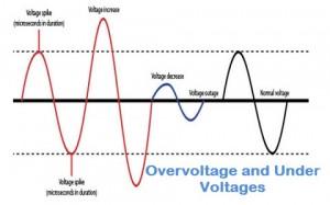 Over Voltage or Under Voltages