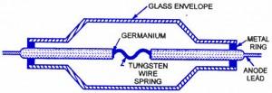 Germanium Crystal Diode