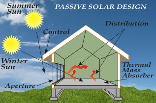 Solar Power Energy With Its Advantages And Disadvantages