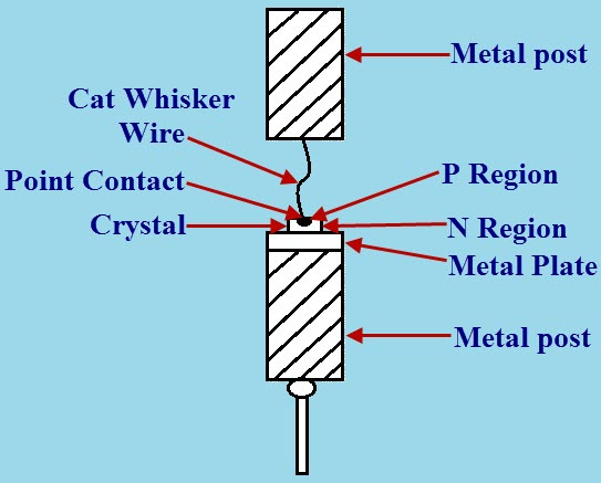 Crystal Diode Circuit Working With Applications