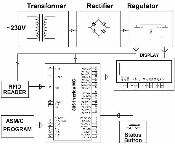 rfid based attendance system with related applications rh elprocus com Block Diagram of Radio Block Diagram of Satellite Communication