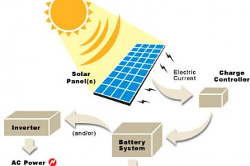 Solar Power Conversion Process