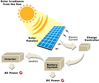 solar power plant flow diagram solar power energy with its advantages and disadvantages  solar power energy with its advantages