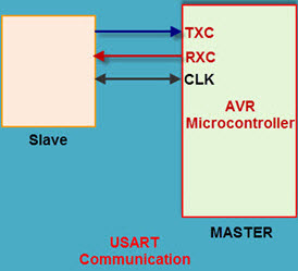 Serial Communication Calculations and Program using 8051 Microcontroller