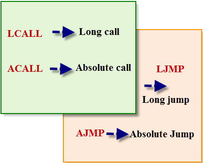 Call and Jump Instructions