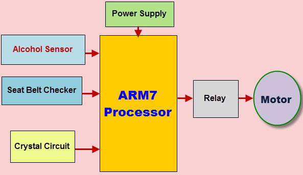 ARM7 Processor based Drunken People Identification