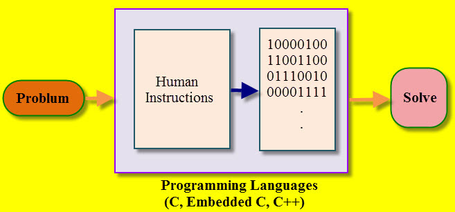 Embedded C Programming Development