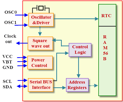 RTC Internal Blocks and Pin Diagram