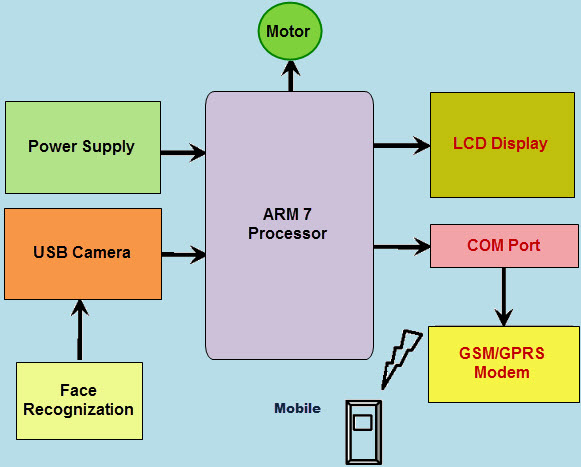 ARM Processor based Real-time Car Theft Decline System