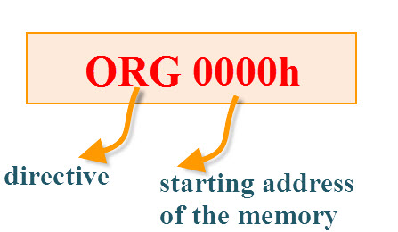 Detailed Explanation about 8051 Programming in Assembly Language