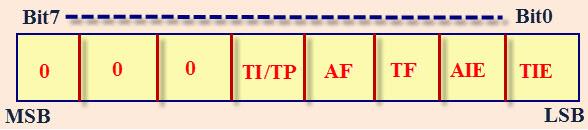 Control Status Register2