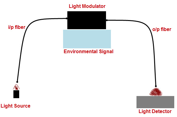 Extrinsic Type Fiber optic Sensors