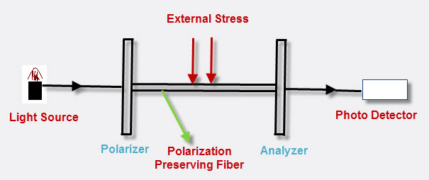 Polarization based Fiber Optic Sensor