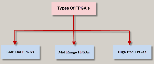 Types of FPGAs