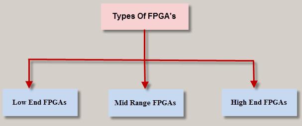 Types of FPGAs