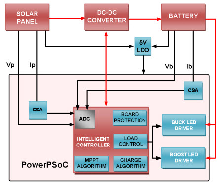 MPPT Solar Charge Controller Integrated with LED Driver
