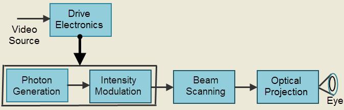 Block Diagram of Retinal Screenless Display