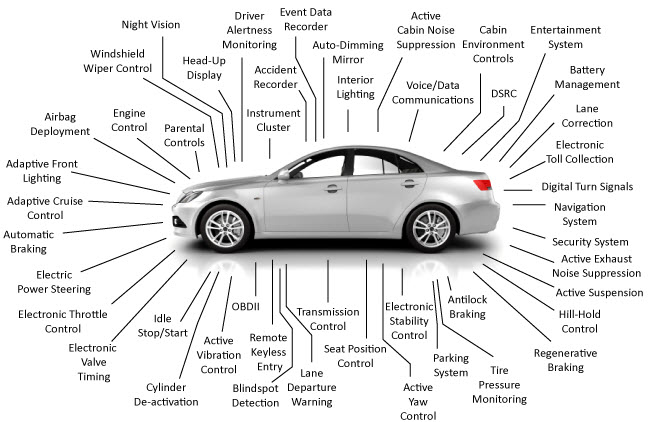 Power Electronics in Automotive Applications - Elprocus