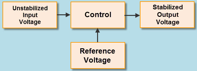 Different Types Of Voltage Stabilizers To Protect Your Home Appliances